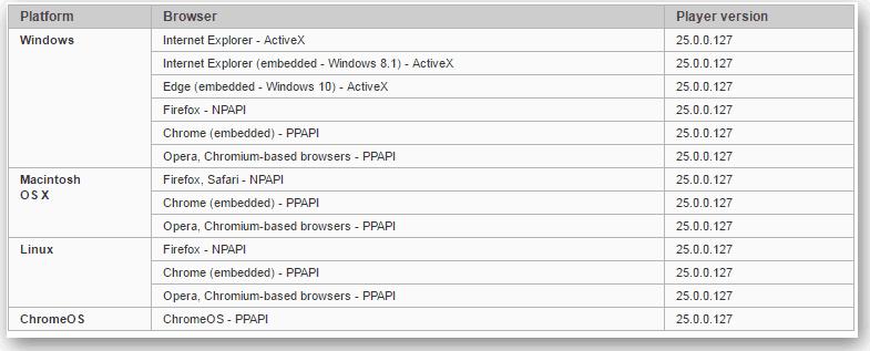 Adоbe.com таблица версий