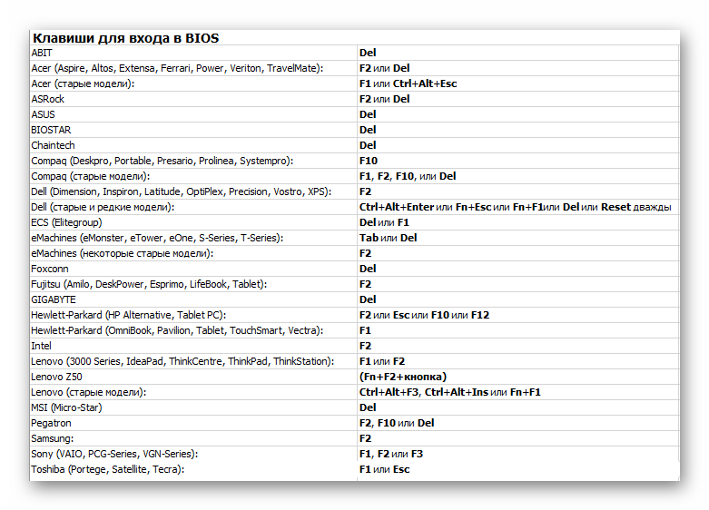 Выбор клавиши для входа в БИОС