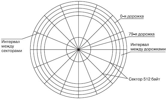 Логическая структура жёсткого диска в компьютере