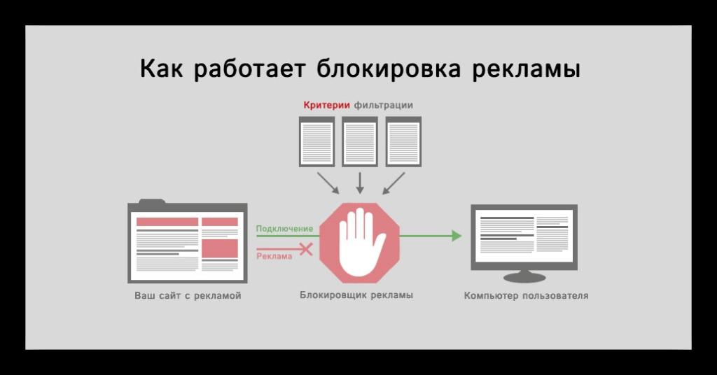 Как работает блокировщик рекламы Adblock