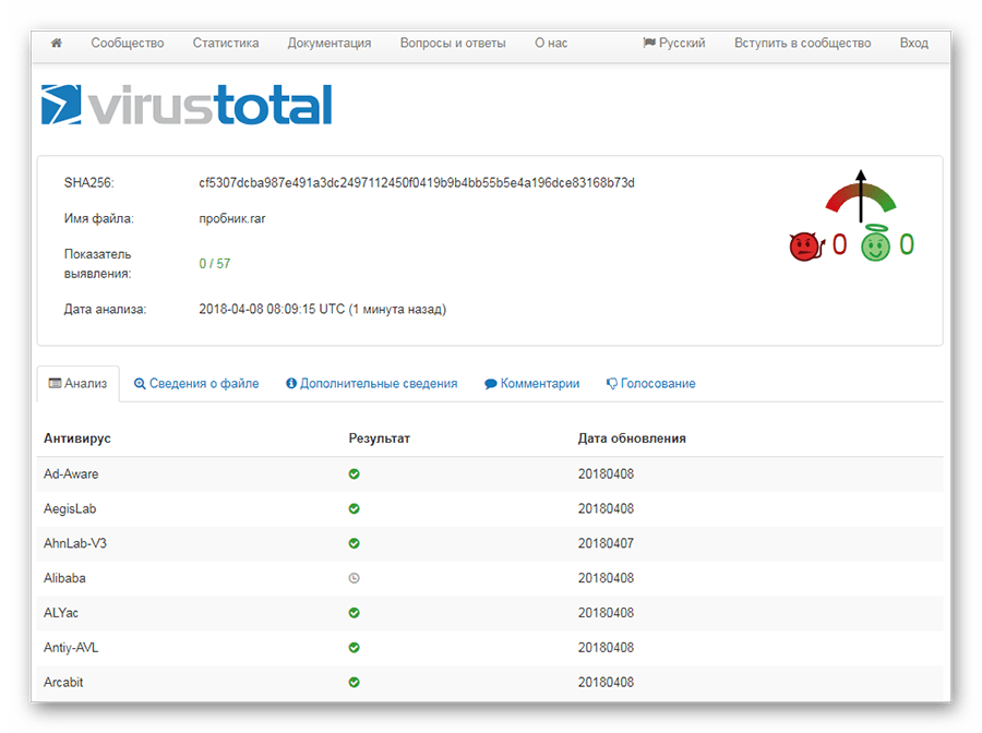 Результаты проверки через VirusTotal